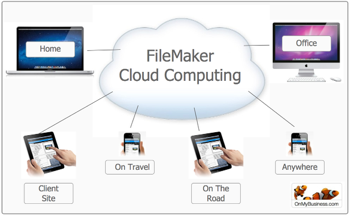 OMB FileMaker Cloud Computing